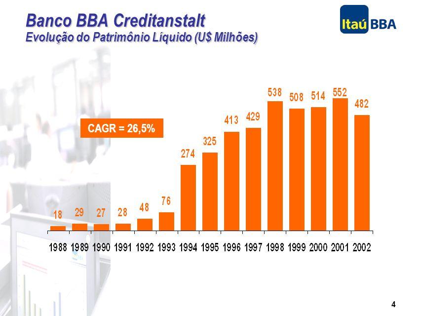 3 Filosofia: Banco de Atacado Foco em número limitado de clientes corporativos Objetivo: qualidade de relacionamento Profissionais altamente qualifica