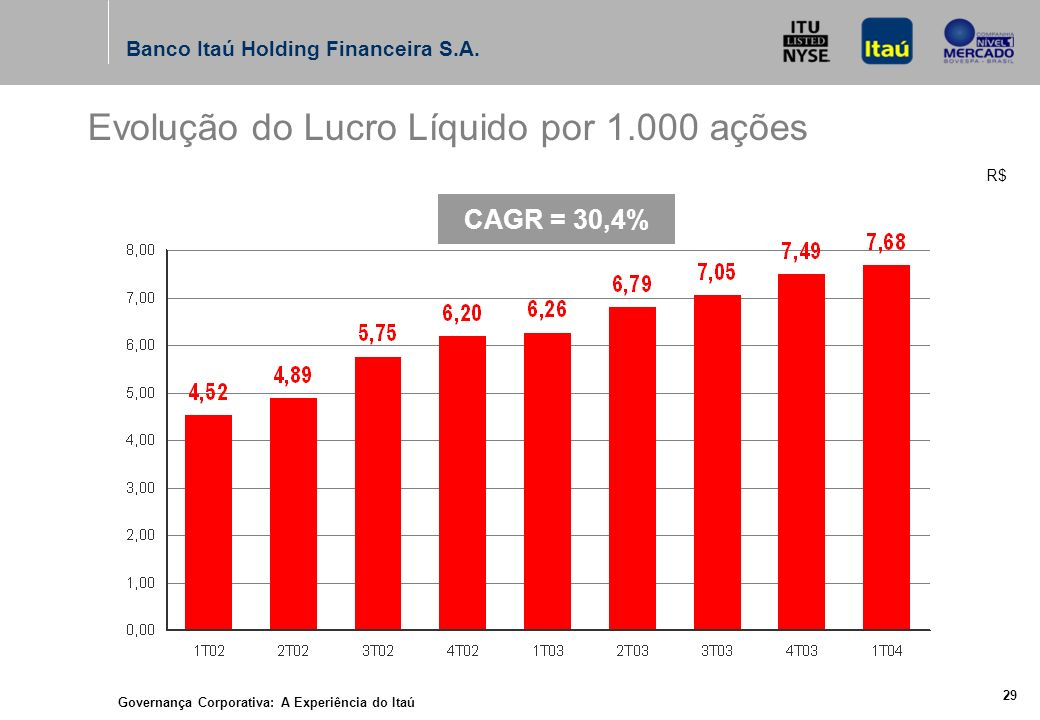 Governança Corporativa: A Experiência do Itaú 28 Banco Itaú Holding Financeira S.A.