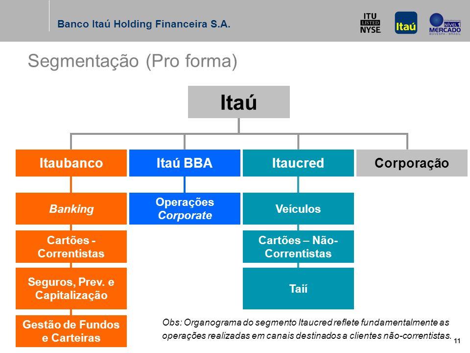 Banco Itaú Holding Financeira S.A. 10 (1) Não considera os efeitos fiscais correspondentes. (2) Inclui Lucro Não Realizado de Minoritários, no Patrimô