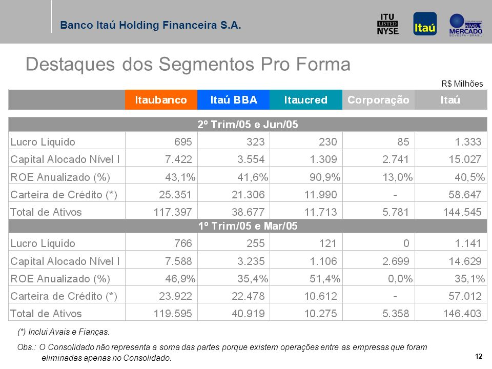 Banco Itaú Holding Financeira S.A. 11 Itaú ItaucredItaú BBAItaubanco Banking Cartões - Correntistas Seguros, Prev. e Capitalização Gestão de Fundos e