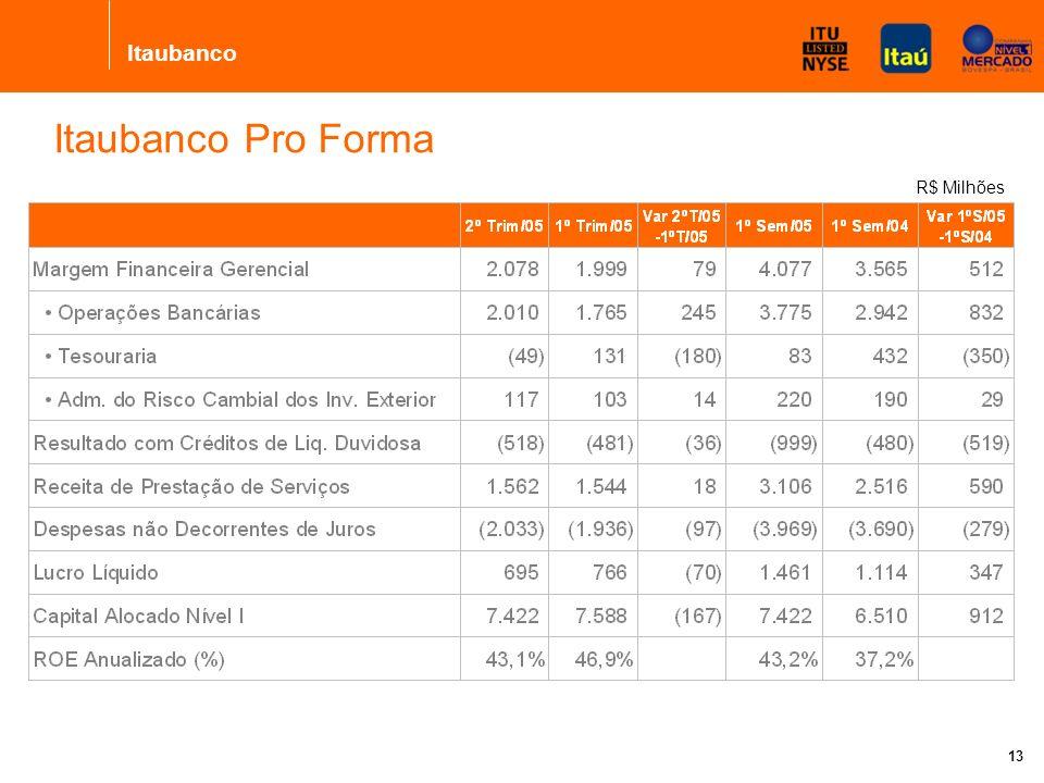Banco Itaú Holding Financeira S.A. 12 R$ Milhões Destaques dos Segmentos Pro Forma Obs.: O Consolidado não representa a soma das partes porque existem