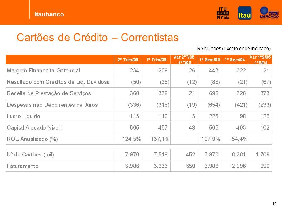 Itaubanco 14 Diversificação das fontes de lucros Não derivam exclusivamente das taxas de juros Lucro Líquido Consolidado R$ Milhões