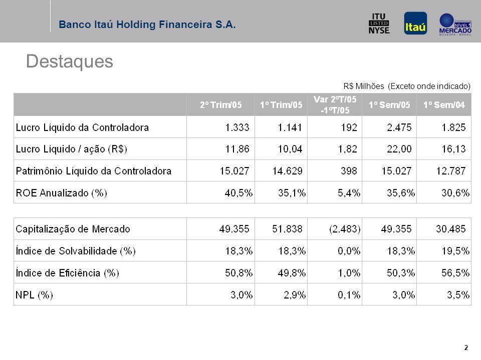 Banco Itaú Holding Financeira S.A. 2 R$ Milhões (Exceto onde indicado) Destaques