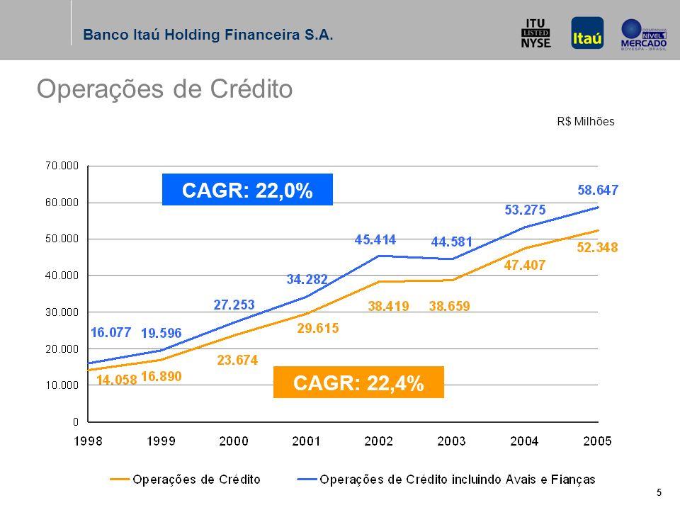 Banco Itaú Holding Financeira S.A. 5 Operações de Crédito R$ Milhões CAGR: 22,0% CAGR: 22,4%
