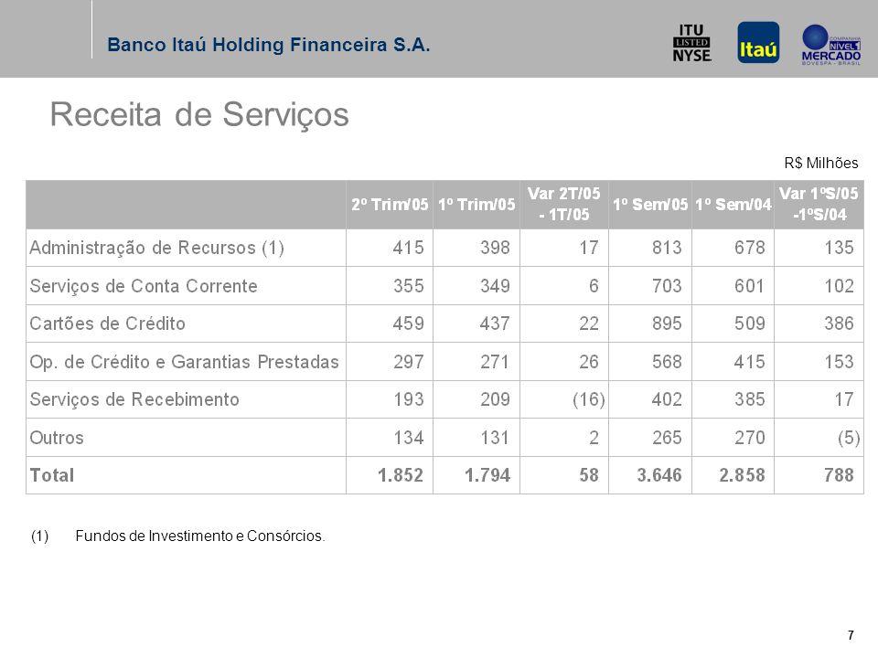 Banco Itaú Holding Financeira S.A. 6 (*) Saldo de PDD / Total Nonperforming Loans Nonperforming Loans e Índice de Cobertura