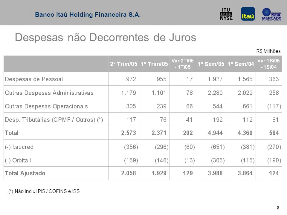 Banco Itaú Holding Financeira S.A. 7 R$ Milhões Receita de Serviços (1)Fundos de Investimento e Consórcios.