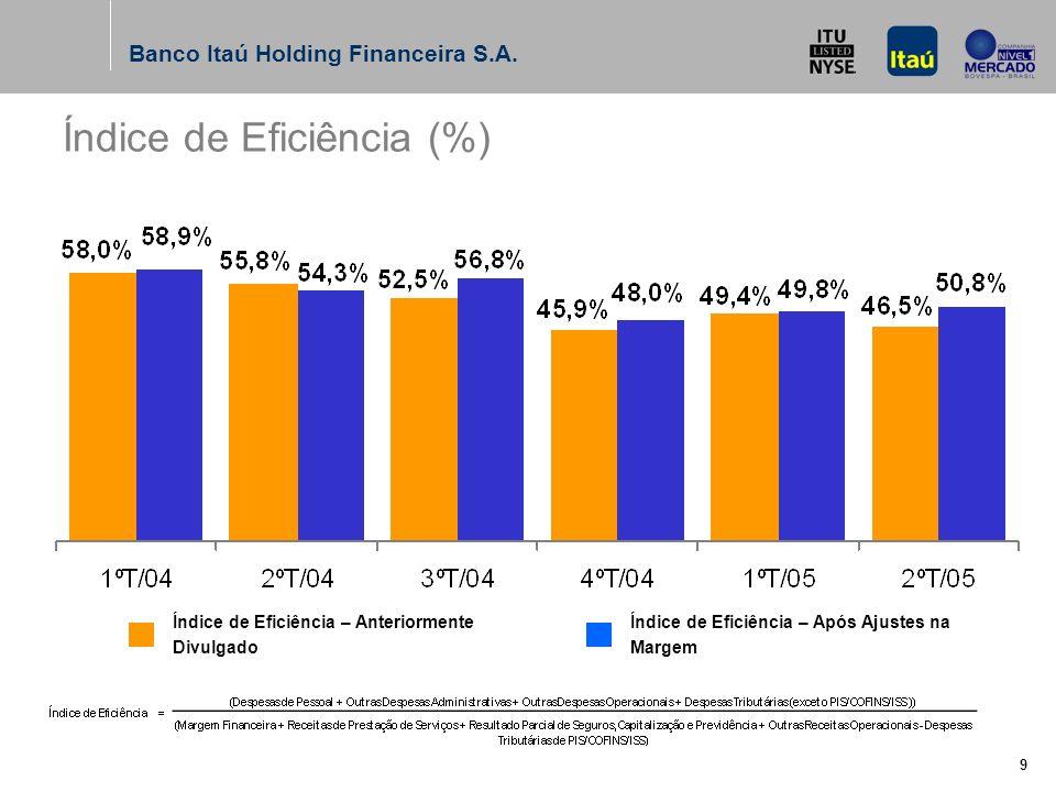 Banco Itaú Holding Financeira S.A. 8 R$ Milhões Despesas não Decorrentes de Juros (*) Não inclui PIS / COFINS e ISS