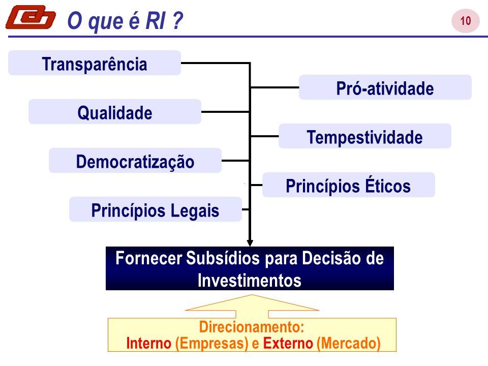 10 Pró-atividade Qualidade Tempestividade Democratização Princípios Éticos Princípios Legais Transparência Fornecer Subsídios para Decisão de Investimentos Direcionamento: Interno (Empresas) e Externo (Mercado) O que é RI