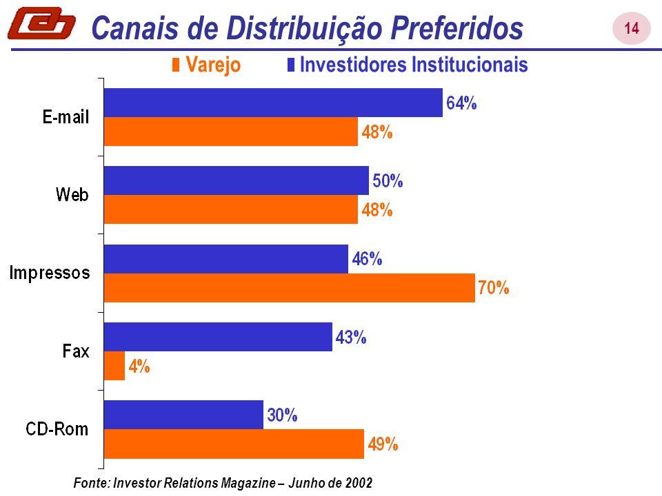 14 Varejo Investidores Institucionais Fonte: Investor Relations Magazine – Junho de 2002 Canais de Distribuição Preferidos