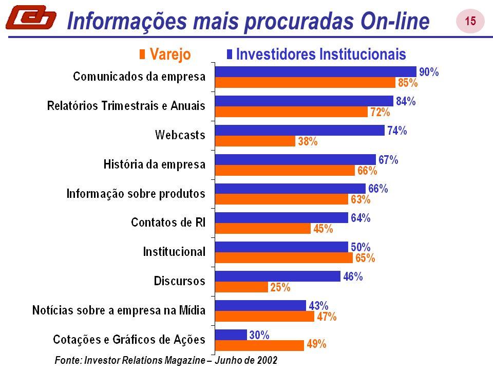 15 Investidores InstitucionaisVarejo Fonte: Investor Relations Magazine – Junho de 2002 Informações mais procuradas On-line