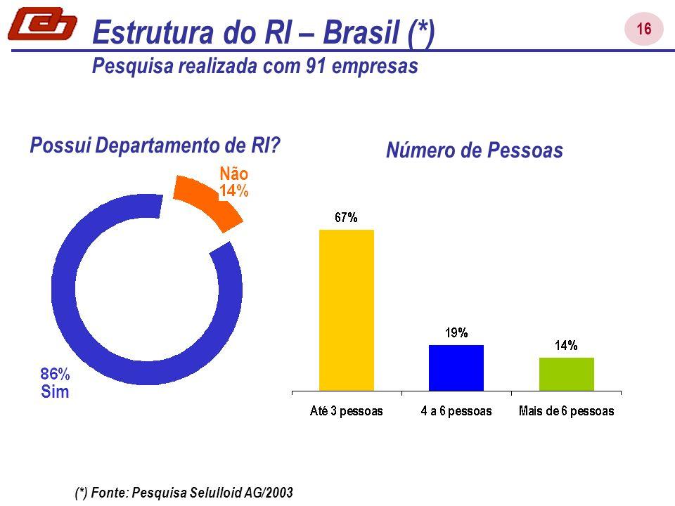 16 Sim Estrutura do RI – Brasil (*) Pesquisa realizada com 91 empresas Não Possui Departamento de RI? Número de Pessoas (*) Fonte: Pesquisa Selulloid