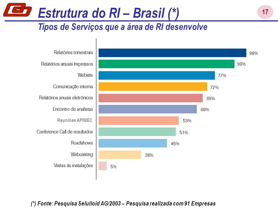17 Estrutura do RI – Brasil (*) Tipos de Serviços que a área de RI desenvolve (*) Fonte: Pesquisa Selulloid AG/2003 – Pesquisa realizada com 91 Empresas Reuniões APIMEC