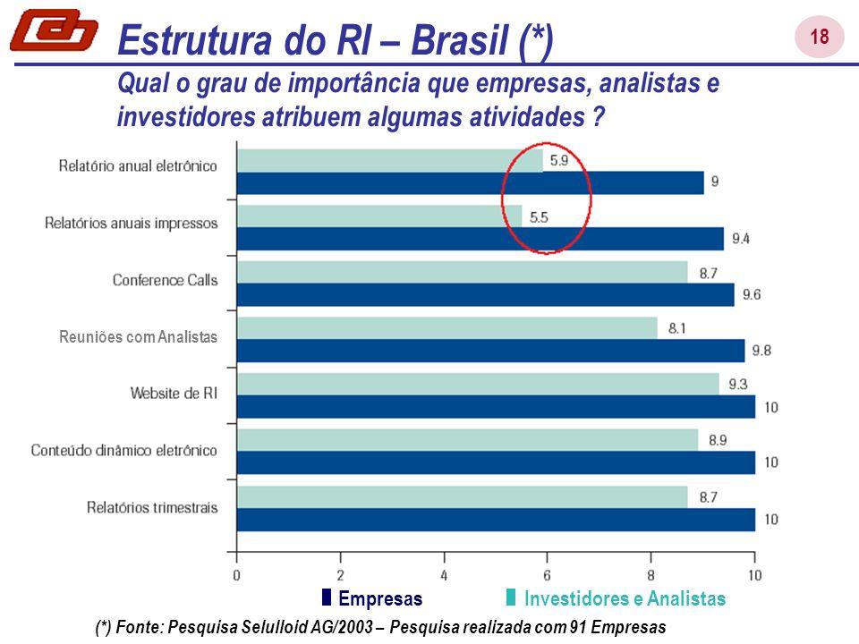 18 Estrutura do RI – Brasil (*) Qual o grau de importância que empresas, analistas e investidores atribuem algumas atividades ? Investidores e Analist