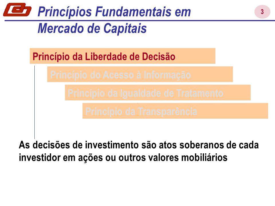 3 Princípios Fundamentais em Mercado de Capitais As decisões de investimento são atos soberanos de cada investidor em ações ou outros valores mobiliários Princípio da Liberdade de Decisão Princípio do Acesso à Informação Princípio da Igualdade de Tratamento Princípio da Transparência