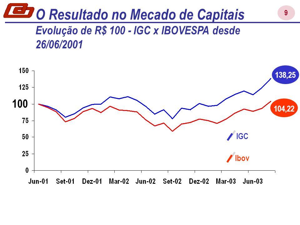 9 O Resultado no Mecado de Capitais Evolução de R$ 100 - IGC x IBOVESPA desde 26/06/2001 138,25 104,22 100 IGC Ibov