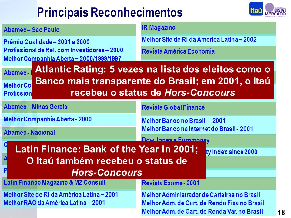 17 Principais Reconhecimentos Melhor Administrador de Carteiras no Brasil Melhor Adm.