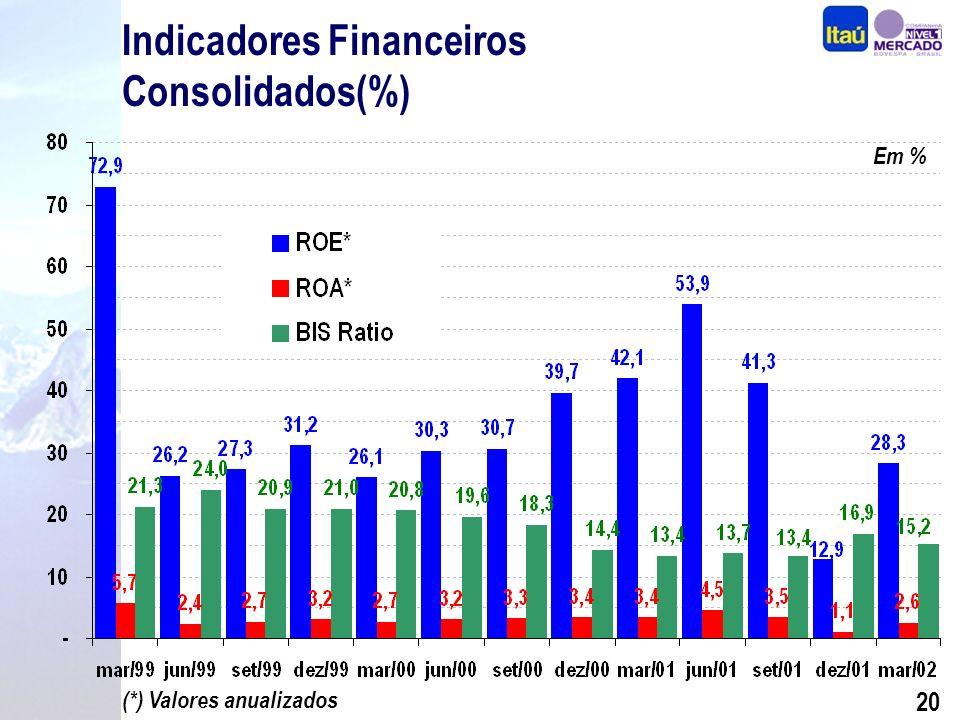 19 Diferenciais Competitivos Performance Segmentação Seguros, Previdência e Capitalização Crédito com Qualidade Internacionalização BEG e Sudameris Expansão Consistente Foco na Rentabilidade Por quê investir nas ações do Itaú