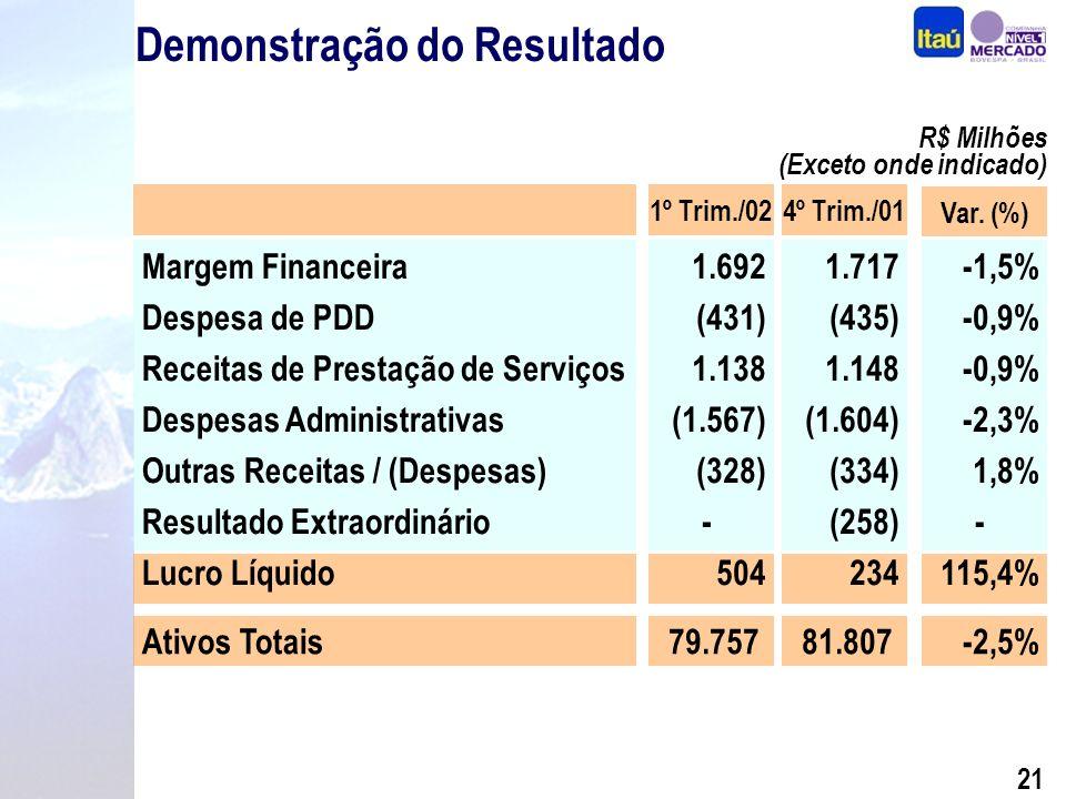 20 Indicadores Financeiros Consolidados(%) (*) Valores anualizados Em %