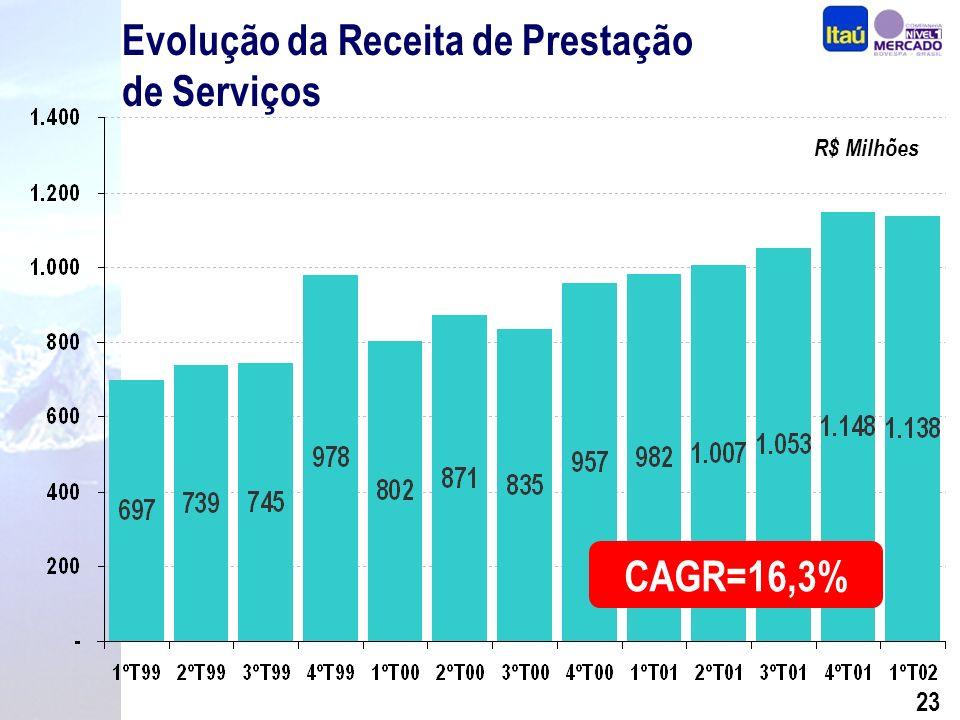 22 Evolução da Margem Financeira R$ Milhões CAGR=14,9%