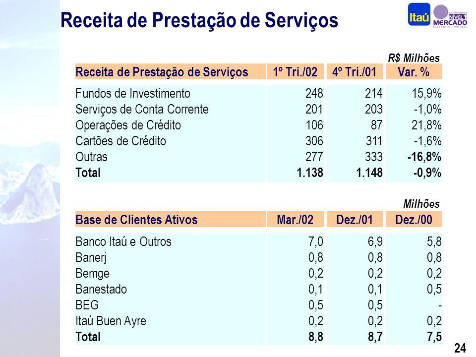 23 Evolução da Receita de Prestação de Serviços R$ Milhões CAGR=16,3%