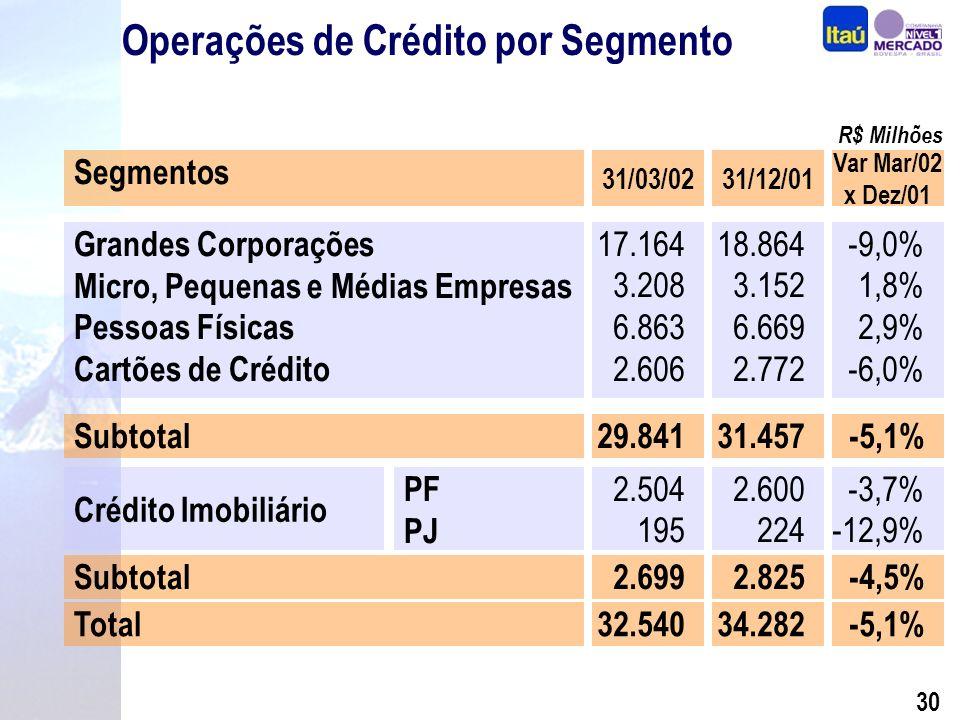 29 Operações de Crédito Operações de Crédito + Garantias 14.058 16.890 23.674 16.077 19.596 27.253 29.615 14.414 16.916 34.282 4.000 8.000 12.000 16.000 20.000 24.000 28.000 32.000 36.000 199719981999 2000 2001 32.540 28.066 2002* (*) Em 31 de Março de 2002 Empréstimos Op.