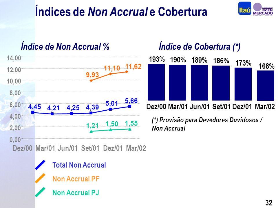 31 Composição por Nível de Risco Operações de Crédito – Março 2002 Composição por Nível de Risco R$ Milhões Em % Níveis de Risco PF PJ AA – A B - D E - H 2.902 7.191 1.876 11.177 4.240 679 14 198 1.244 21 84 392 0,5% 2,8% 66,3% 0,2% 2,0% 57,7% PortfólioSaldo de Provisão*Cobertura PF PJ PF PJ Total 11.96916.0971.45749712,2%3,1% 28.0661.9537,0% Total2.6689,5% PDD Adicional7152,5% AA-B: 78,4%