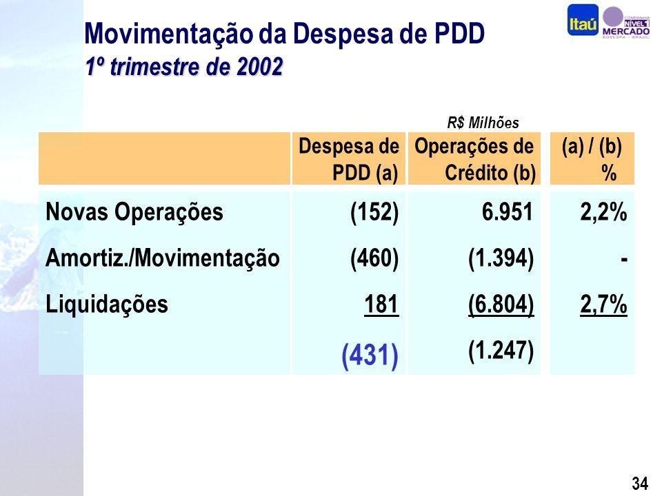 33 R$ Milhões Receita de Op. Crédito Despesa PDD Contrib.
