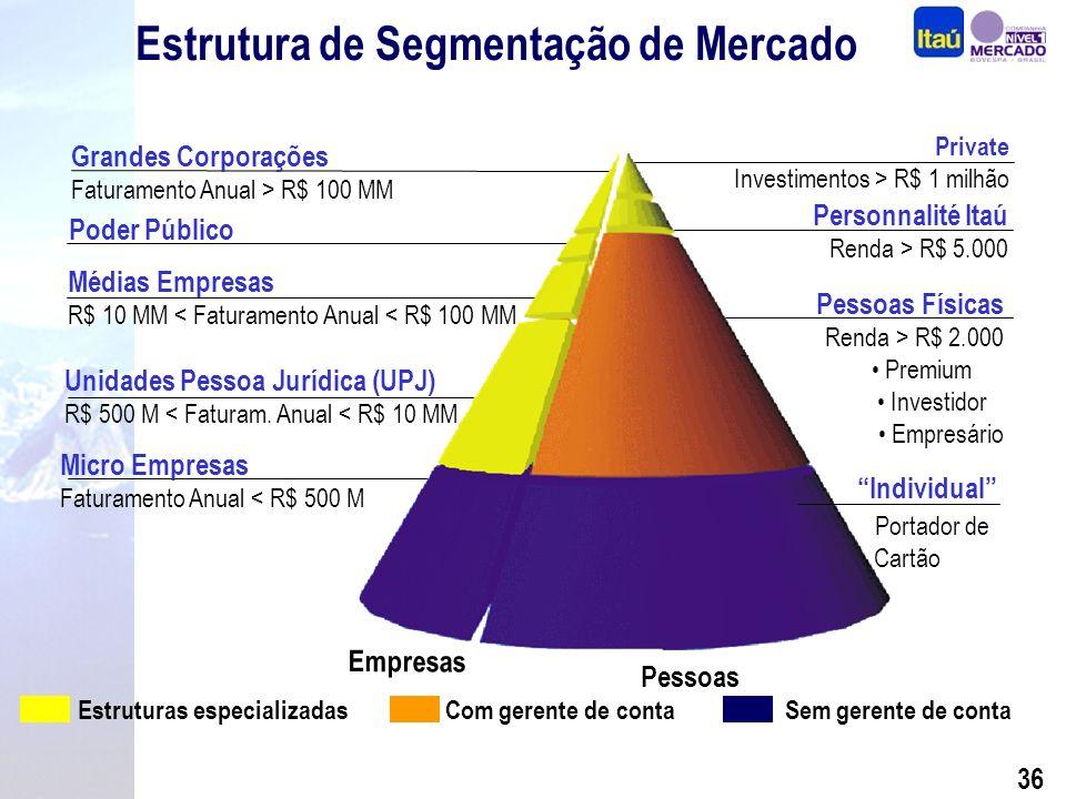35 Diferenciais Competitivos Performance Segmentação Seguros, Previdência e Capitalização Crédito com Qualidade Internacionalização BEG e Sudameris Expansão Consistente Foco na Rentabilidade Por quê investir nas ações do Itaú