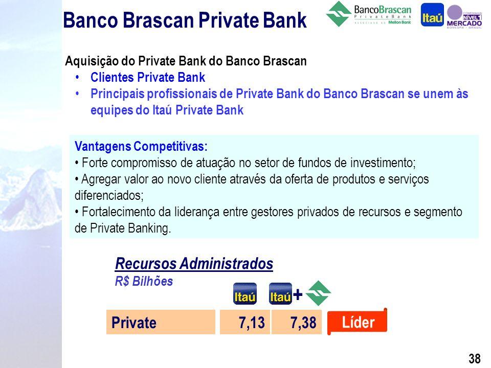 37 Private Banking Ranking por Patrimônio Administrado Itaú* HSBC Unibanco Citibank Safra Outros 7.131 2.701 1.777 1.773 1.747 8.580 R$ Milhões 30,08% 11,39% 7,50% 7,48% 7,37% 36,18% Março de 2002 PatrimônioMarket Share (%) Total do Mercado 23.709100,00% 6.894 Dez/01 7.131 Mar/02 Itaú Private Bank* Evolução 4.636 Dez/00 3.012 Dez/99 R$ Milhões (*) Fonte: Anbid.