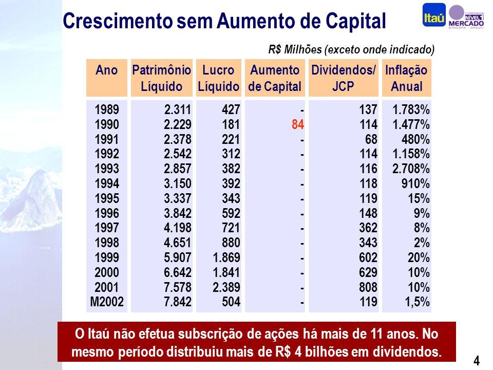 3 Política de Dividendos 34,7% 25,1% 50,2% 38,9% 32,2% 34,1% 33,7% R$ Milhões DividendosR$ 119 milhões Lucro LíquidoR$ 504 milhões 23,6% 1º Trimestre de 2002