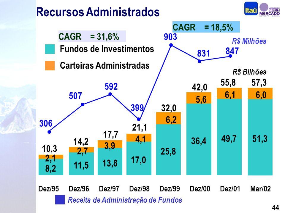 43 Unidade Pessoa Jurídica Operações de Crédito R$ Milhões CAGR mensal = 14,0% Recursos Administrados R$ Milhões CAGR mensal = 26,2%