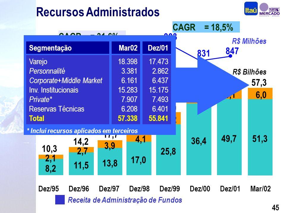 44 306 507 592 903 831 399 Receita de Administração de Fundos Recursos Administrados CAGR = 18,5% Fundos de Investimentos Carteiras Administradas CAGR = 31,6% 847 R$ Bilhões 8,2 11,5 13,8 17,0 25,8 36,4 49,7 4,1 6,2 5,6 6,1 2,1 2,7 3,9 Dez/95Dez/96Dez/97Dez/98Dez/99Dez/00Dez/01 10,3 14,2 17,7 21,1 32,0 42,0 55,8 51,3 6,0 Mar/02 57,3 R$ Milhões
