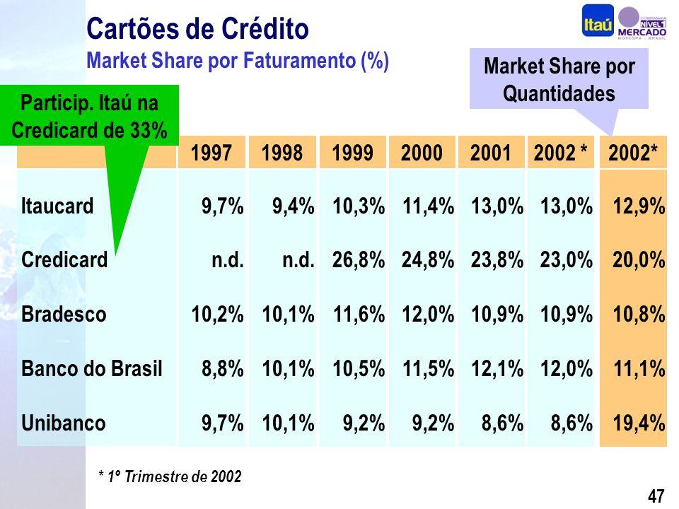 46 Receita de Serviços de Cartões de Crédito (R$ Milhões) Quantidade de Cartões de Crédito CAGR = 27,9% CAGR = 35,5% (*) 1º Trimestre de 2002