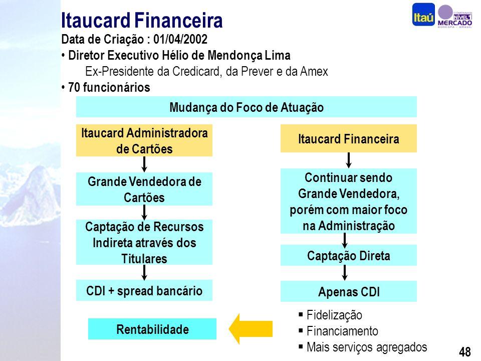 47 Cartões de Crédito Market Share por Faturamento (%) Itaucard Credicard Bradesco Banco do Brasil Unibanco 9,7% n.d.