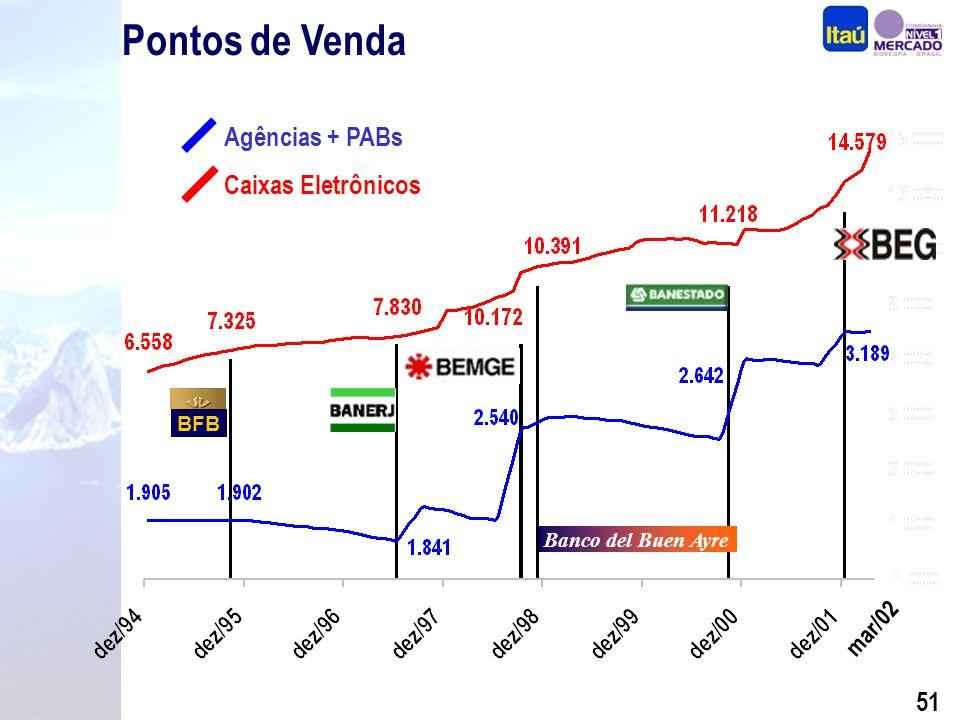 50 Clientes BFB Milhões Banco del Buen Ayre mar/02
