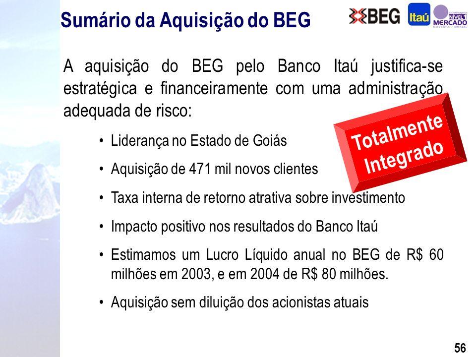 55 Com a aquisição do BEG, o Itaú assume a liderança no número de agências no Estado de Goiás e na cidade de Goiânia Participação dos Maiores Bancos em Goiás Pós-Privatização 28,7% 57 168 119 87 28 Número de Agências (em Goiás) Benefícios do BEG para o Itaú