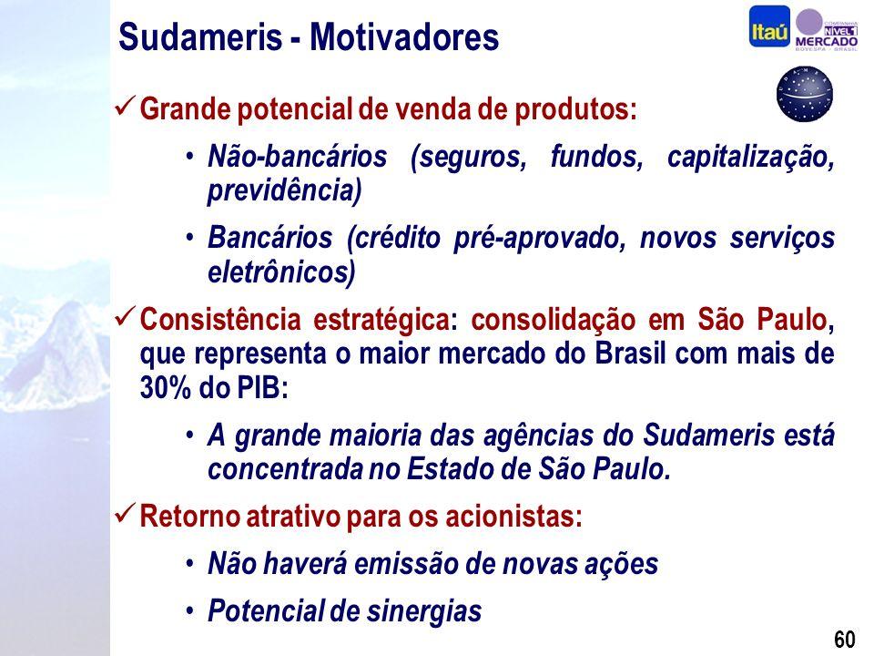 59 Sudameris - Visão Estratégica Aspectos Operacionais (Itaú x Sudameris) Dezembro de 2001 ItaúSudameris Itaú + Sudameris Agências Funcionários 2.259 45.409 294 6.531 2.253 51.940 Var.
