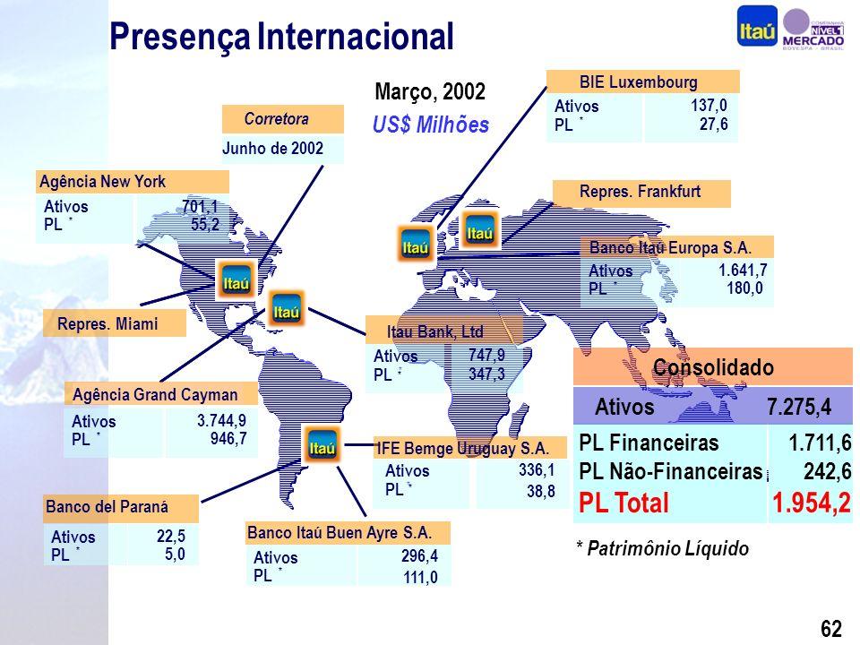 61 Diferenciais Competitivos Performance Segmentação Seguros, Previdência e Capitalização Crédito com Qualidade Internacionalização BEG e Sudameris Expansão Consistente Foco na Rentabilidade Por quê investir nas ações do Itaú