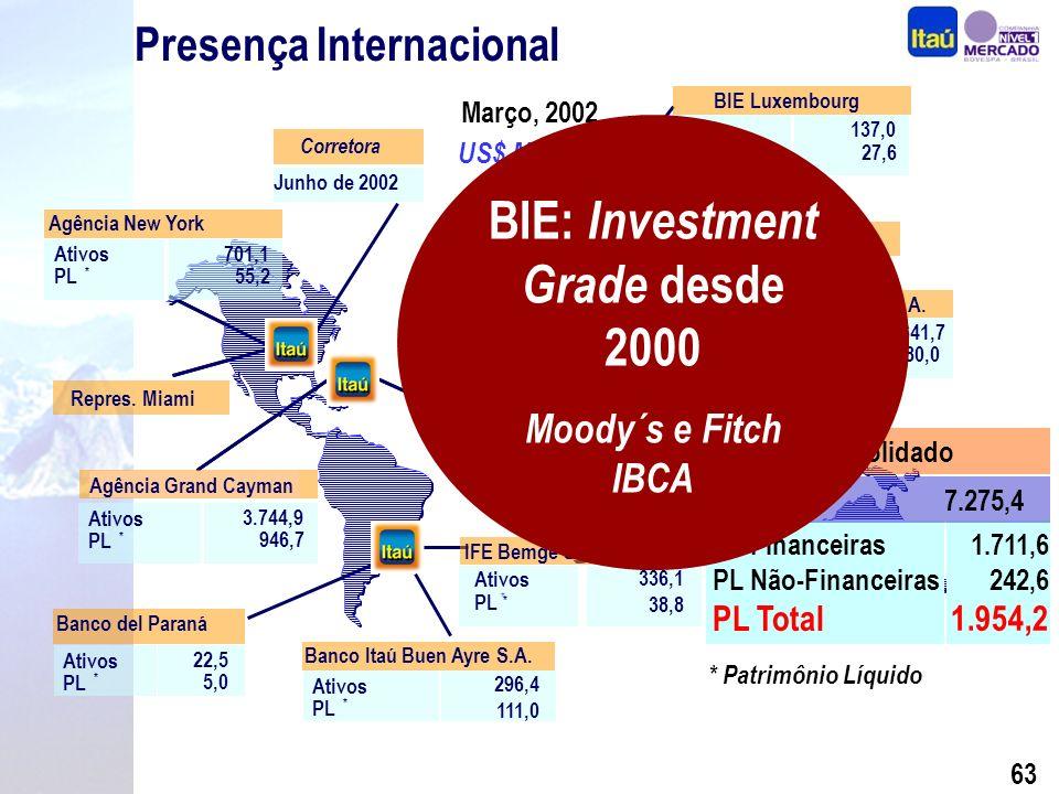 62 Presença Internacional Março, 2002 * Itau Bank Itaú 53.8 Agência New York Grand Cayman Branch Banco Itaú Buen Ayre S.A.
