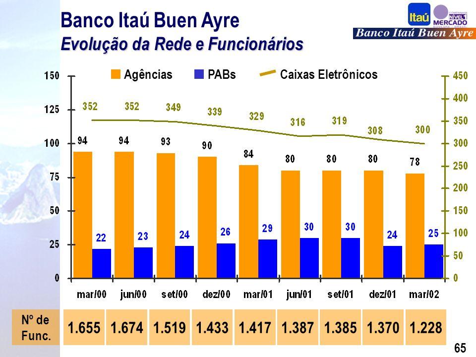 64 Financial Holding Company Foi concedido status de Financial Holding Company ao Banco Itaú pelo FED.