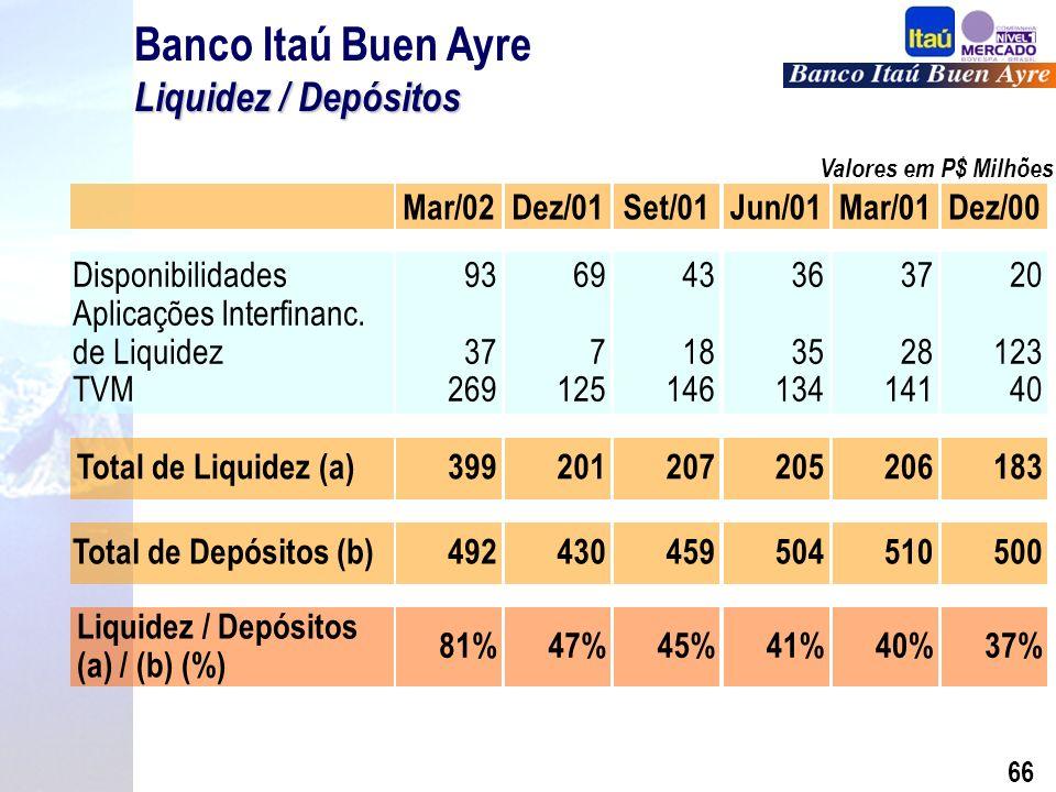 65 Evolução da Rede e Funcionários Banco Itaú Buen Ayre Evolução da Rede e Funcionários Nº de Func.