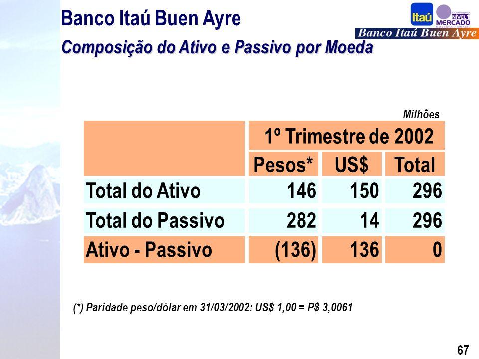 66 Liquidez / Depósitos Banco Itaú Buen Ayre Liquidez / Depósitos Valores em P$ Milhões Disponibilidades Aplicações Interfinanc.