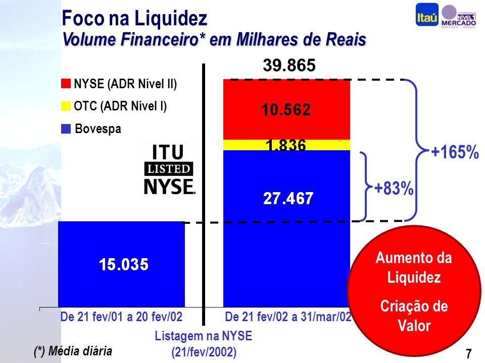 6 ADRs Nível II na NYSE Foco na Liquidez ADRs Nível II na NYSE Em 21 de fevereiro de 2002, o Itaú lançou seu programa de ADRs (American Depositary Receipts), com uma listagem Nível II na Bolsa de Valores de Nova Iorque (New York Stock Exchange – NYSE); Os ADRs são negociados sob o símbolo ITU; Cada ADR representa 500 ações PN do Itaú; O banco depositário é o Bank of New York; O custodiante é o próprio Banco Itaú.