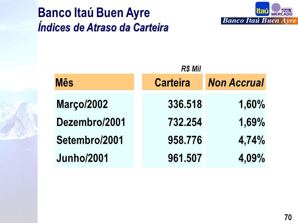 69 Composição da Carteira de Crédito por Nível de Risco (%) Banco Itaú Buen Ayre Composição da Carteira de Crédito por Nível de Risco (%) Março de 2002 Carteira – PF Carteira – PJ Carteira – Total PDD PDD Excedente PDD – Total AA-A 60% 40% B-D 86% 39% 54% 14% 100% 71% 14% 1% E-H 6% 86% 29%