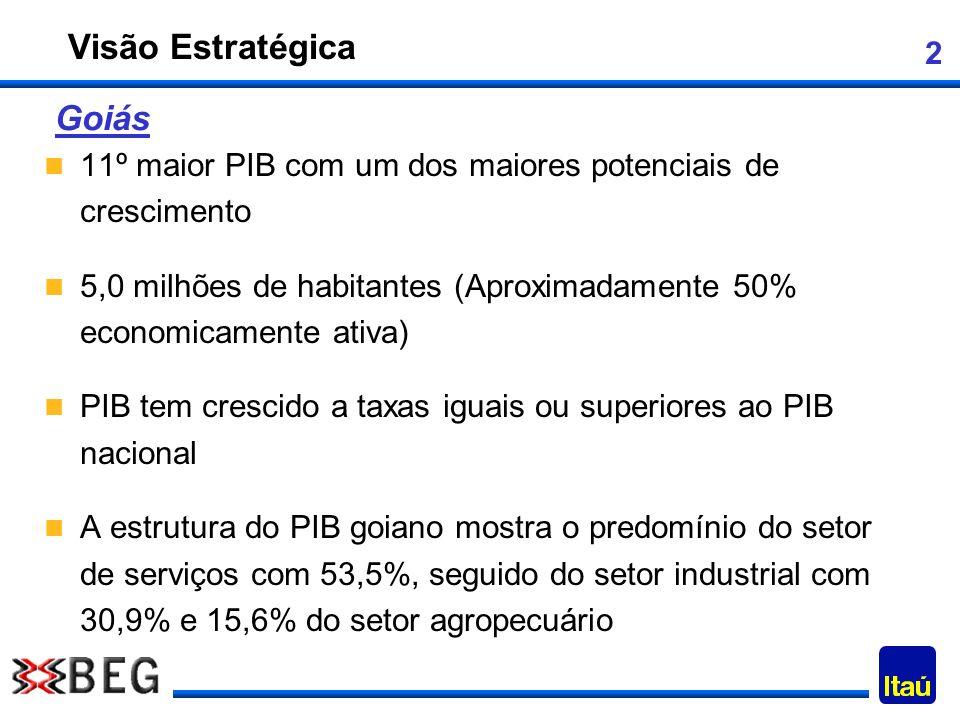 3 Liderança também no Estado de Goiás (após RJ, MG e PR); 471 mil clientes, sendo aproximadamente 135 mil funcionários públicos; 290 mil clientes PF e 151 mil contas poupança; Quase 30 mil clientes PJ (aproximadamente metade são empresas do governo); 192 mil cartões de débito, 53 mil cartões de crédito, 32 mil títulos de capitalização; Experiência em avaliar e consolidar bancos públicos.