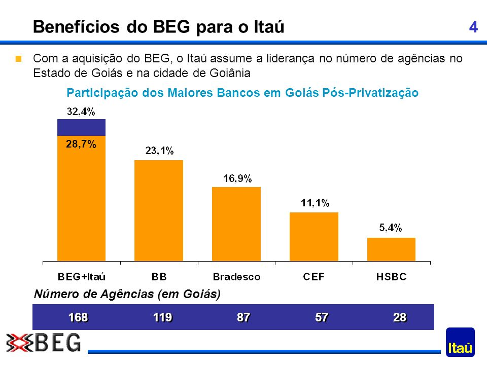 4 Benefícios do BEG para o Itaú Com a aquisição do BEG, o Itaú assume a liderança no número de agências no Estado de Goiás e na cidade de Goiânia Part
