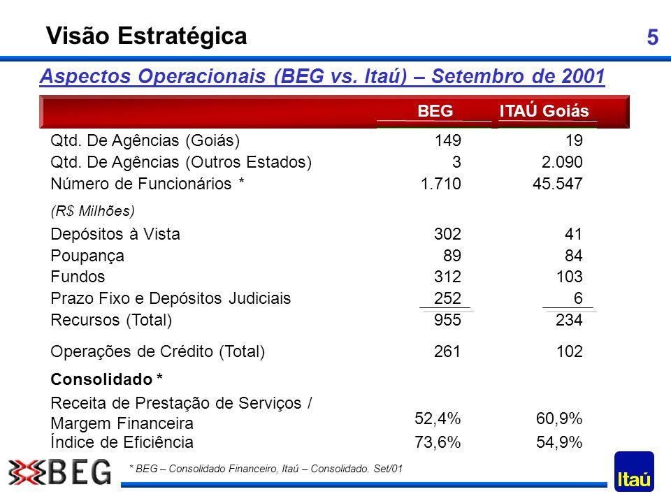 5 Aspectos Operacionais (BEG vs. Itaú) – Setembro de 2001 BEGITAÚ Goiás Qtd. De Agências (Goiás)14919 (R$ Milhões) Depósitos à Vista30241 Poupança8984