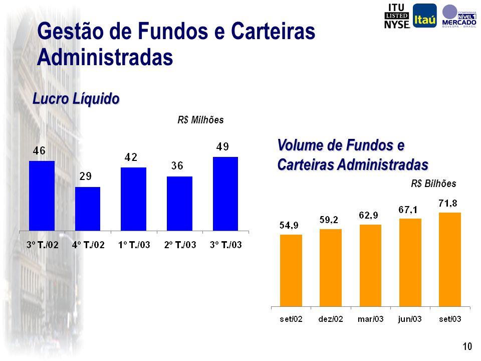 9 Provisões Técnicas de Seguros, Capitalização e Previdência R$ Milhões 3.765 4.403 4.808 5.388 6.086 Crescimento de 62% em relação a Setembro de 2002
