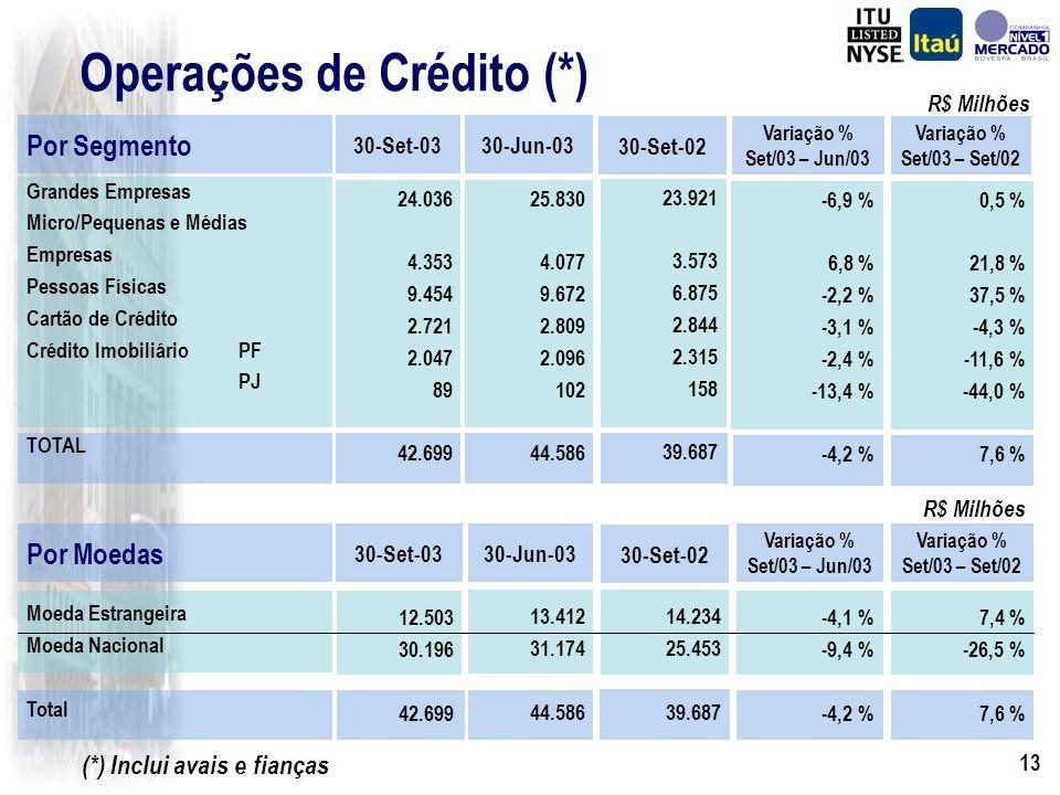 12 Operações de Crédito Operações de Crédito e Garantias R$ Milhões (*) Em 30 de Setembro de 2003 26.927 31.323 30/09/2003Itaú Holding sem BBA e FIAT