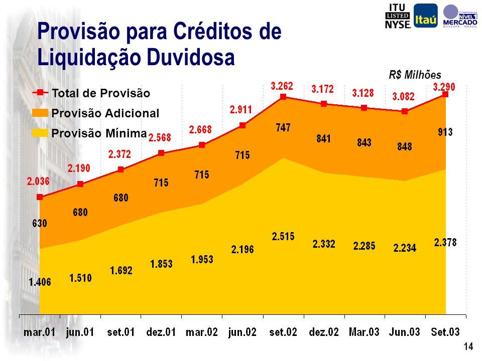 13 Operações de Crédito (*) Por Moedas Moeda Estrangeira Moeda Nacional Total 30-Set-03 12.503 30.196 42.699 (*) Inclui avais e fianças 30-Jun-03 13.4